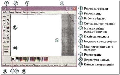 Елементи інтерфейсу вікна Paint