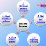 Основные разделы презентации