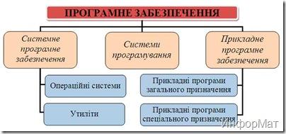 Класифікація програмного забезпечення