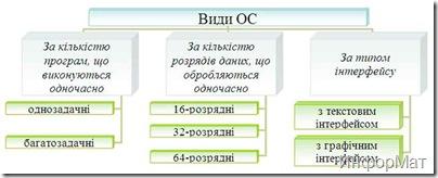 Види операційних систем