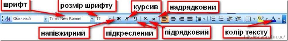 Панель форматування