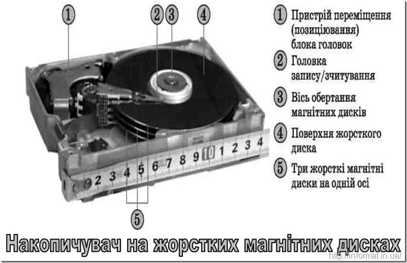 Накопичувач на жорстких магнітних дисках