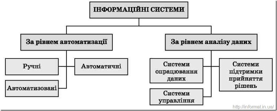Види інформаційних систем