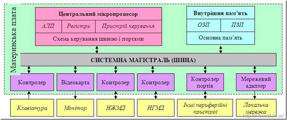 Функціональна схема ПК