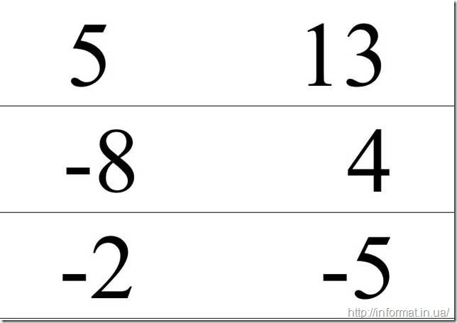Порівняти числа 5 і 13; -8 і 4; -2 і -5