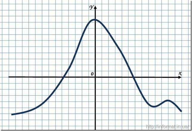 Графік функції