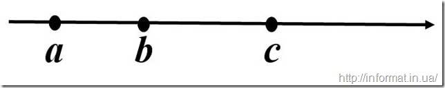 Порівняти числа на числовій прямій