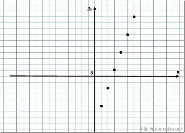 Графічний спосіб задання арифметичної прогресії