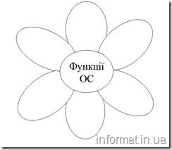 Квітка рішень з функціями ОС