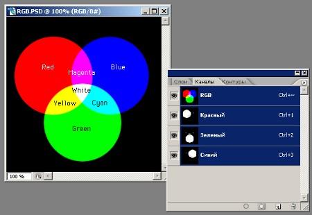 Основные цвета модели RGB