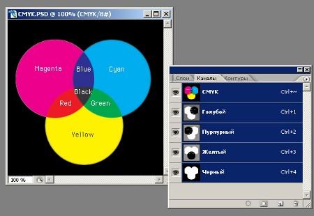 Триада основных цветов модели CMYK